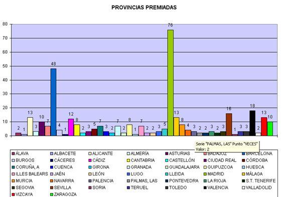 provincias premiadas